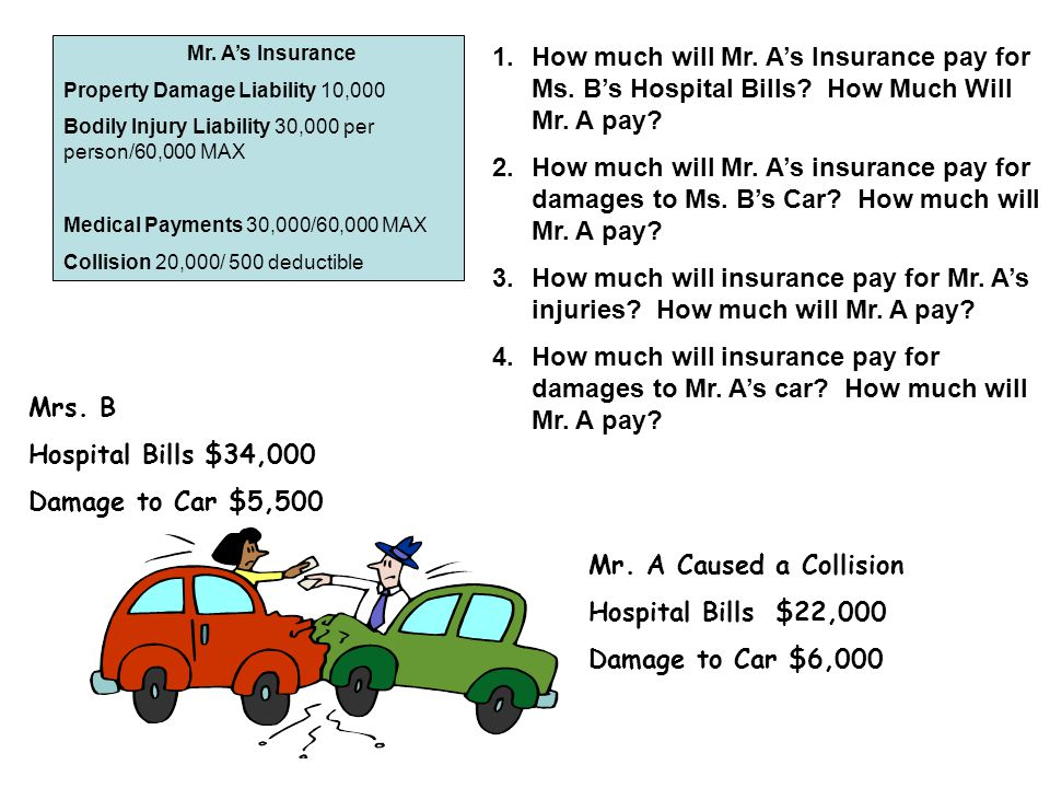 Mr. A's Insurance Property Damage Liability 10,000. Bodily Injury Liability 30,000 per person/60,000 MAX.