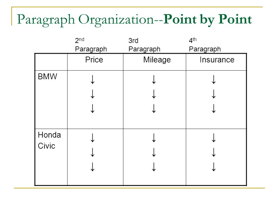 Paragraph Organization--Point by Point