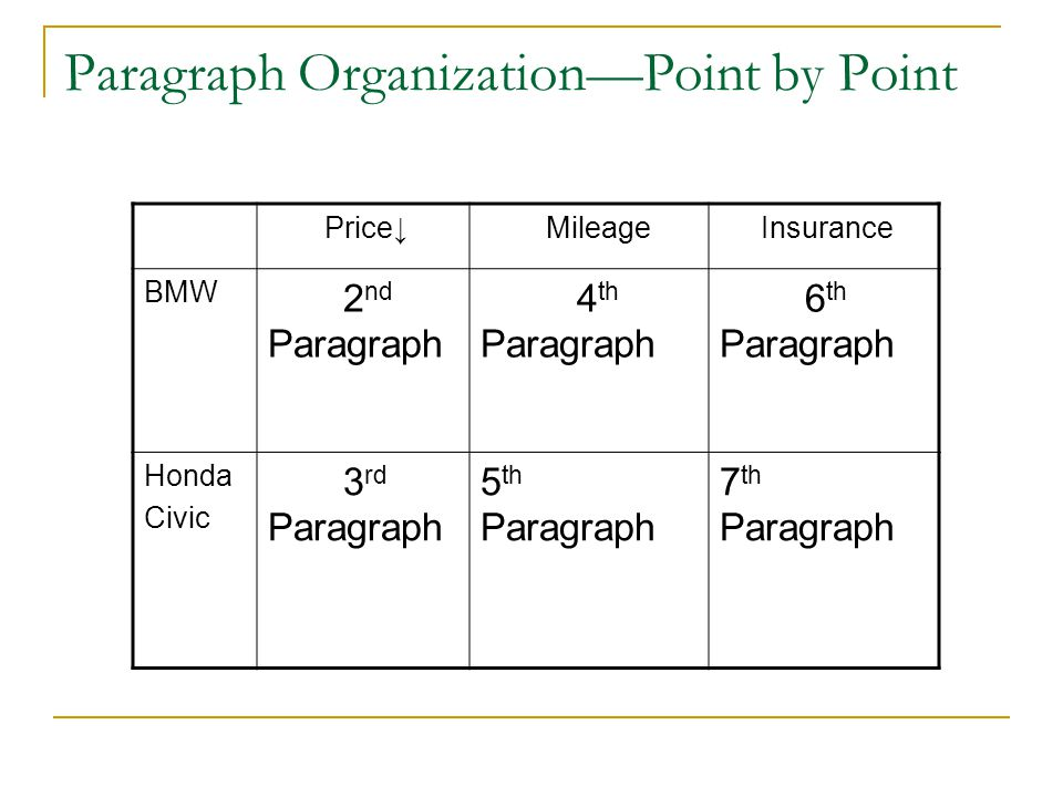 Paragraph Organization—Point by Point
