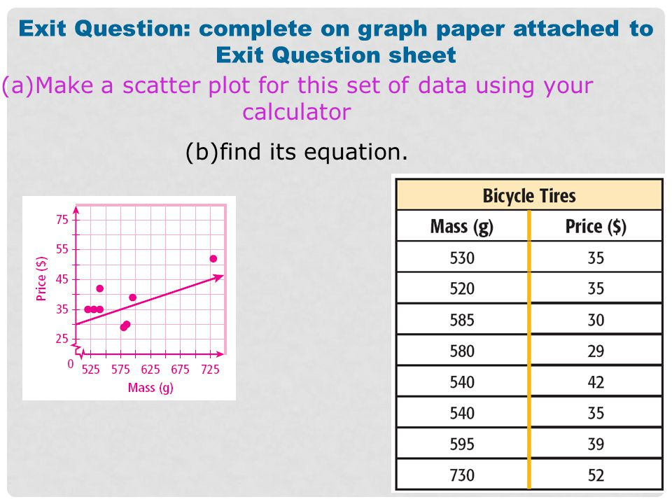 Exit Question: complete on graph paper attached to Exit Question sheet