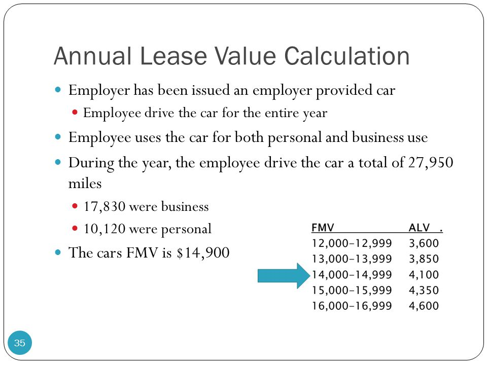 Annual Lease Value Calculation