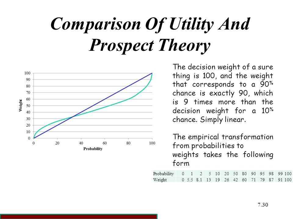 Comparison Of Utility And Prospect Theory