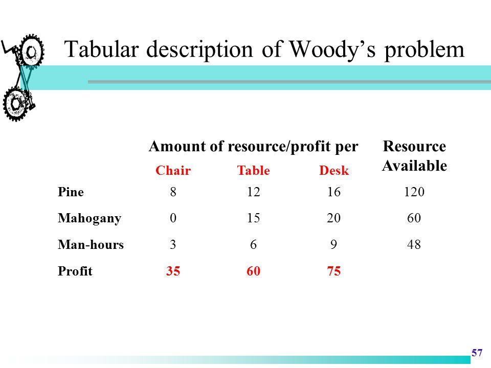 Tabular description of Woody's problem