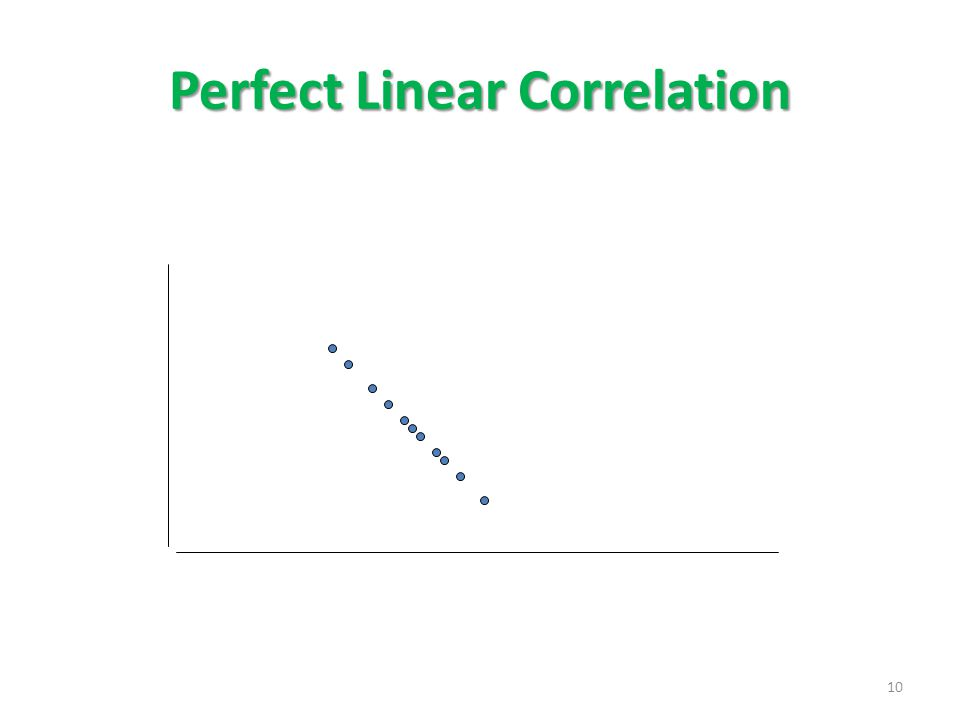 Perfect Linear Correlation