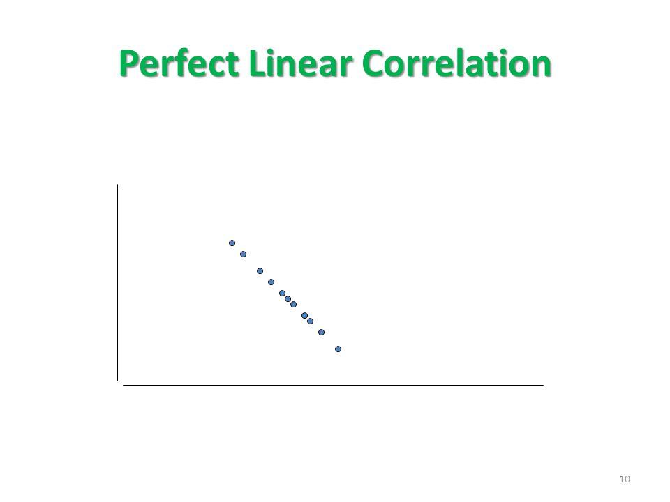 Perfect Linear Correlation