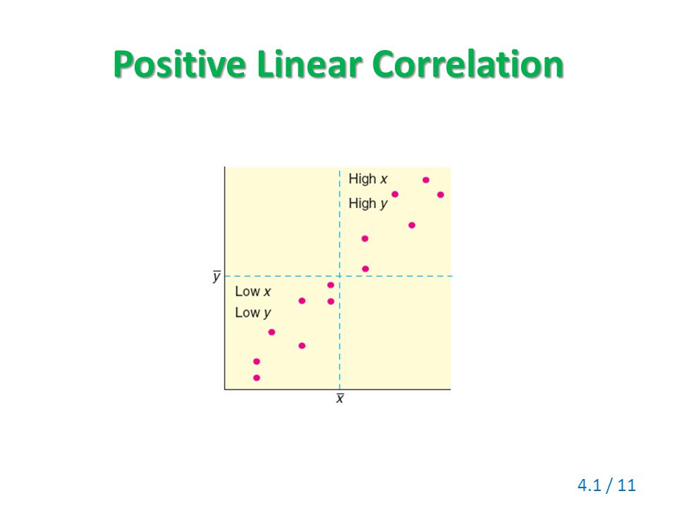 Positive Linear Correlation