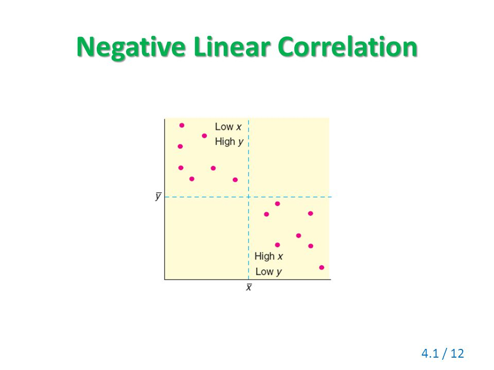 Negative Linear Correlation