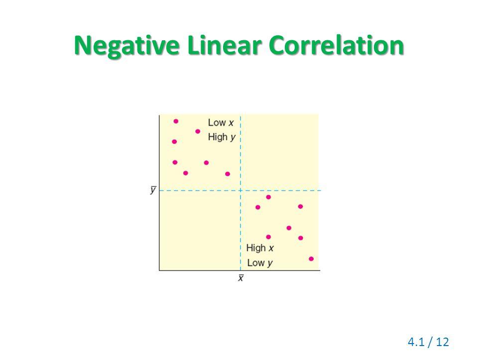 Negative Linear Correlation