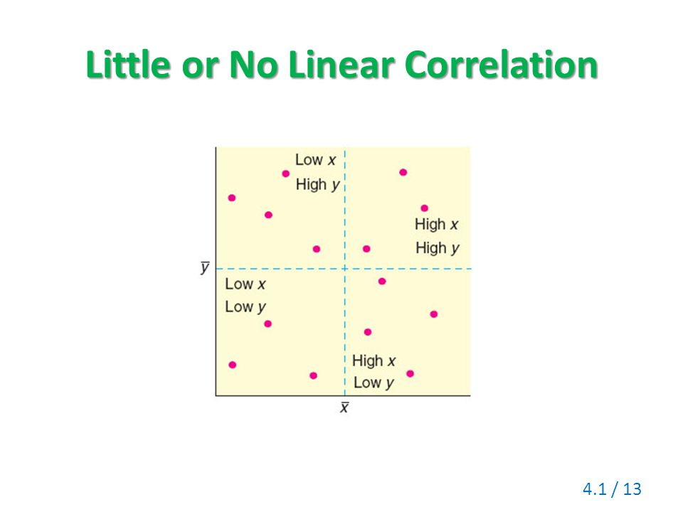 Little or No Linear Correlation