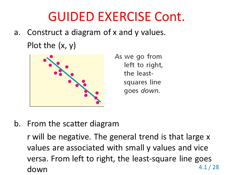 GUIDED EXERCISE Cont. Construct a diagram of x and y values.