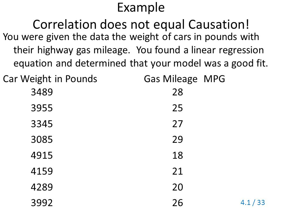 Example Correlation does not equal Causation!