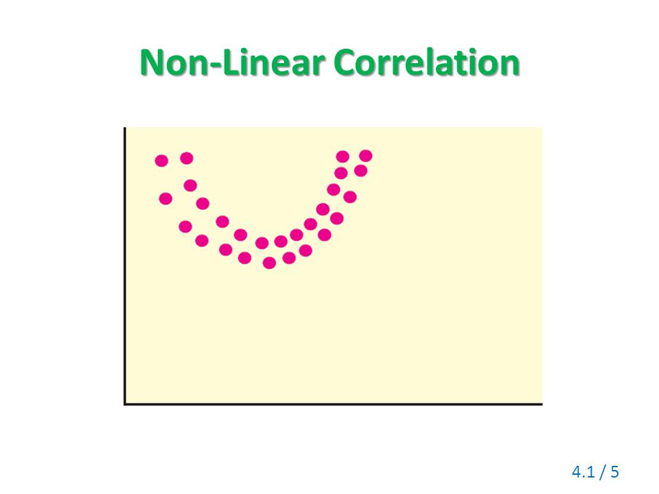 Non-Linear Correlation
