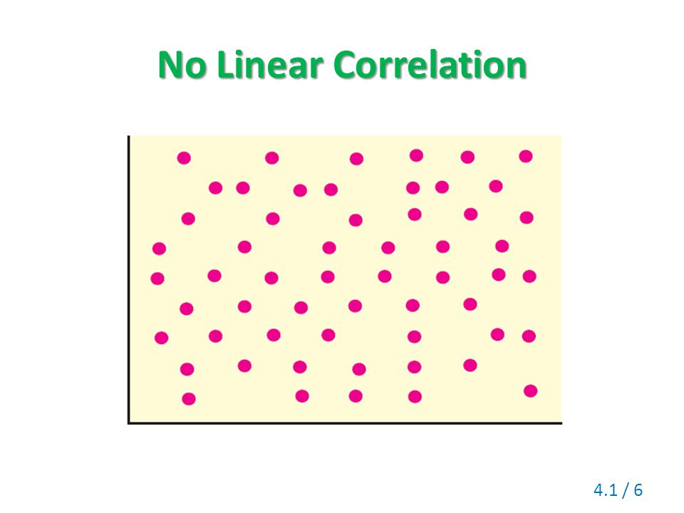 No Linear Correlation
