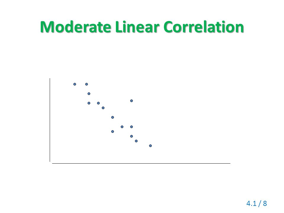 Moderate Linear Correlation