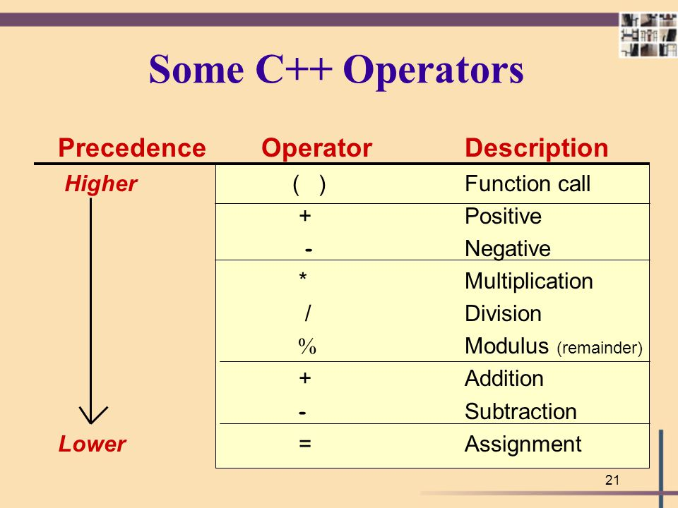 Some C++ Operators Precedence Operator Description