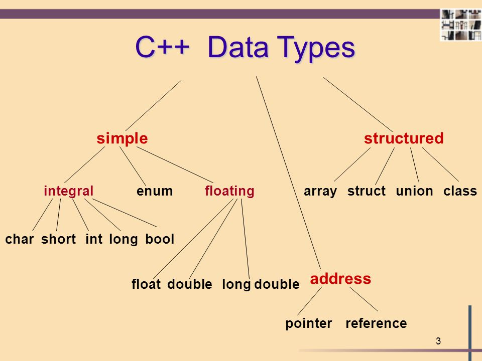 C++ Data Types simple structured address integral enum floating