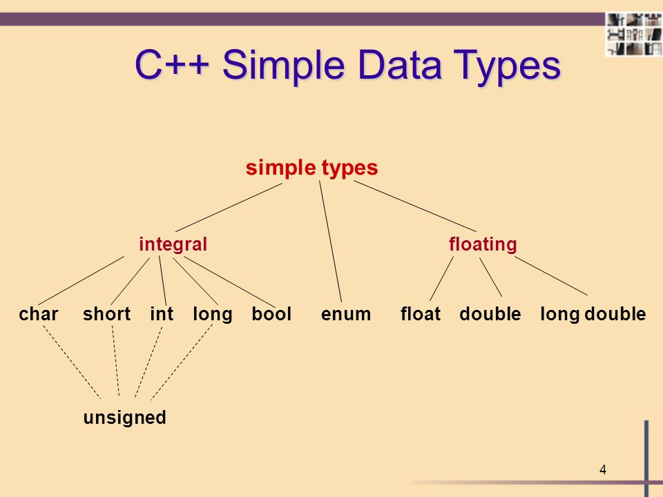 C++ Simple Data Types simple types integral floating