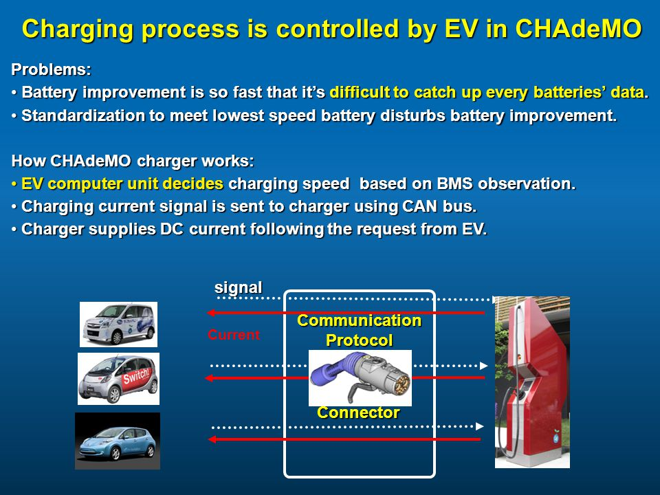 Charging process is controlled by EV in CHAdeMO Communication Protocol