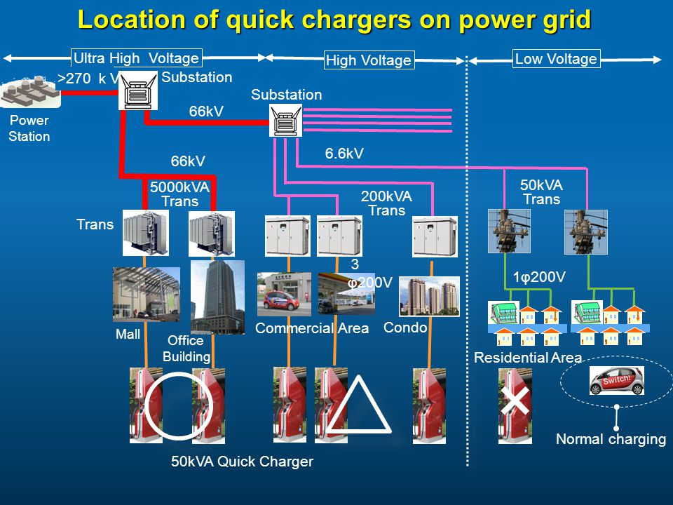 Location of quick chargers on power grid