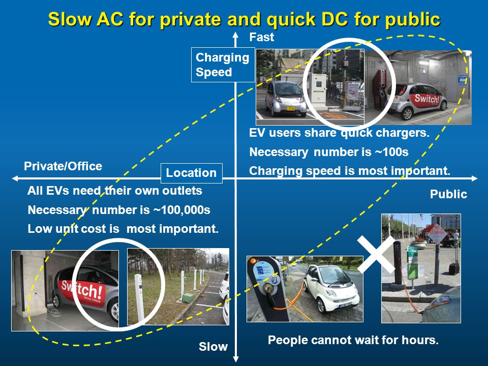 Slow AC for private and quick DC for public