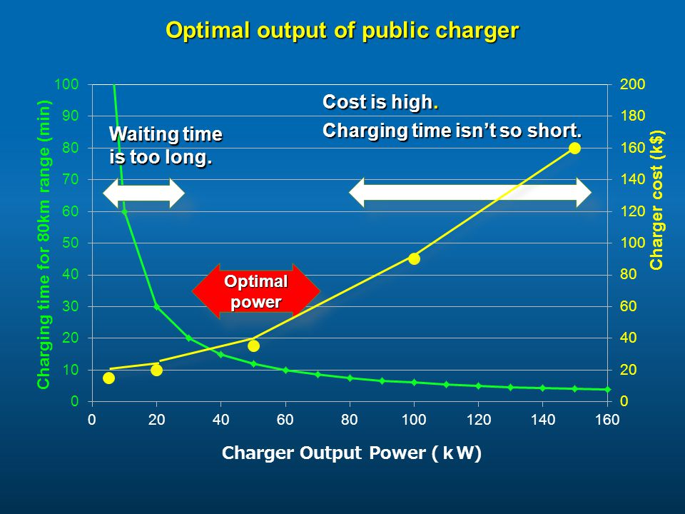 Optimal output of public charger