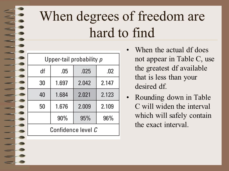 When degrees of freedom are hard to find