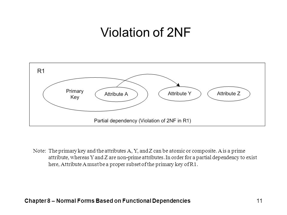Violation of 2NF Note: The primary key and the attributes A, Y, and Z can be atomic or composite. A is a prime.