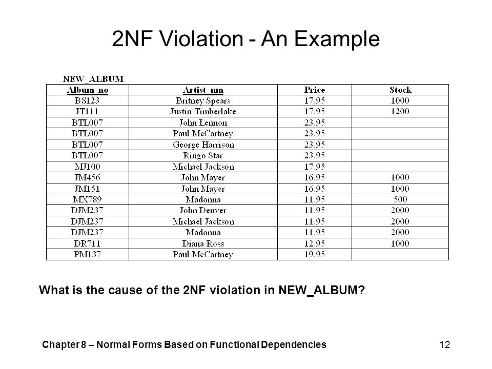 2NF Violation - An Example