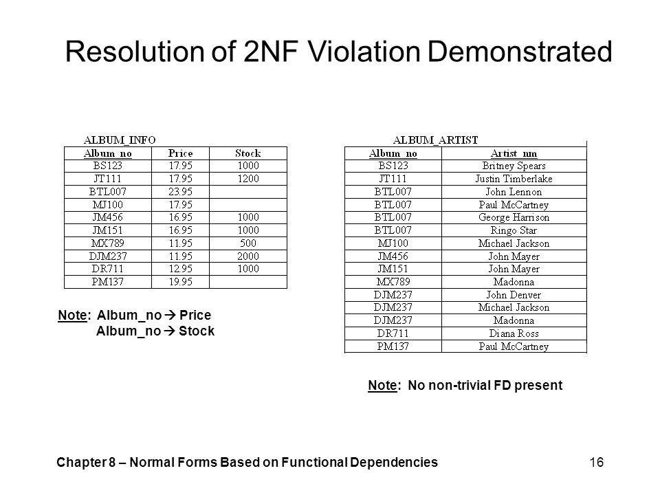 Resolution of 2NF Violation Demonstrated