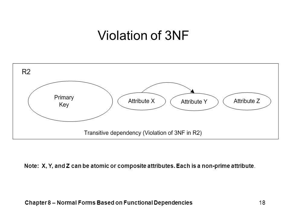 Violation of 3NF Note: X, Y, and Z can be atomic or composite attributes. Each is a non-prime attribute.