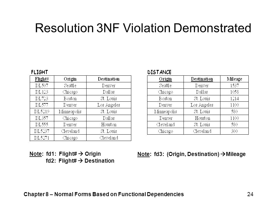 Resolution 3NF Violation Demonstrated