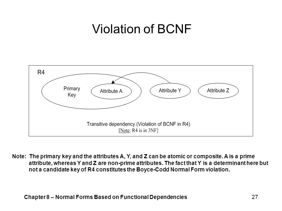 Violation of BCNF Note: The primary key and the attributes A, Y, and Z can be atomic or composite. A is a prime.