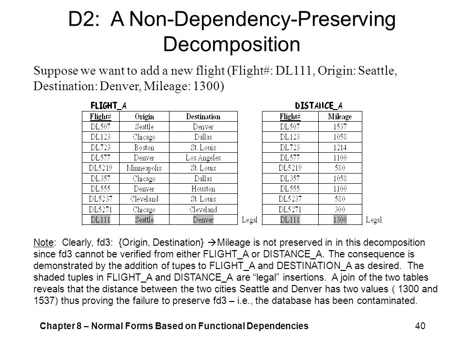 D2: A Non-Dependency-Preserving Decomposition