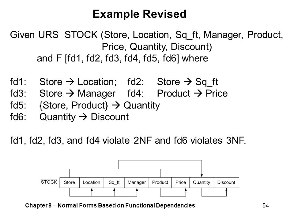 Example Revised Given URS STOCK (Store, Location, Sq_ft, Manager, Product, Price, Quantity, Discount)