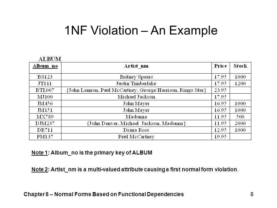 1NF Violation – An Example