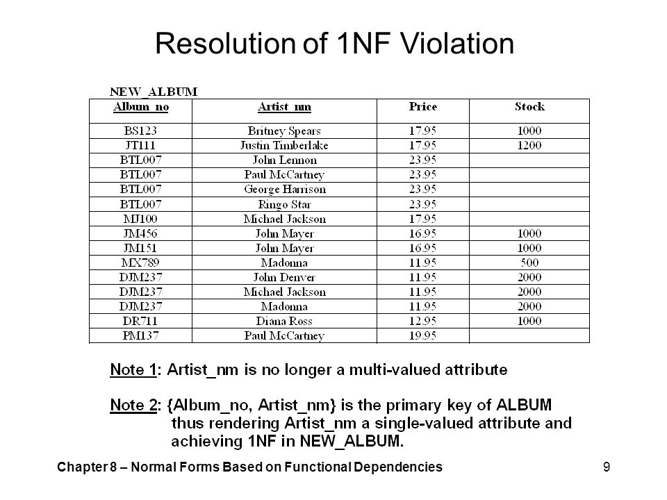 Resolution of 1NF Violation