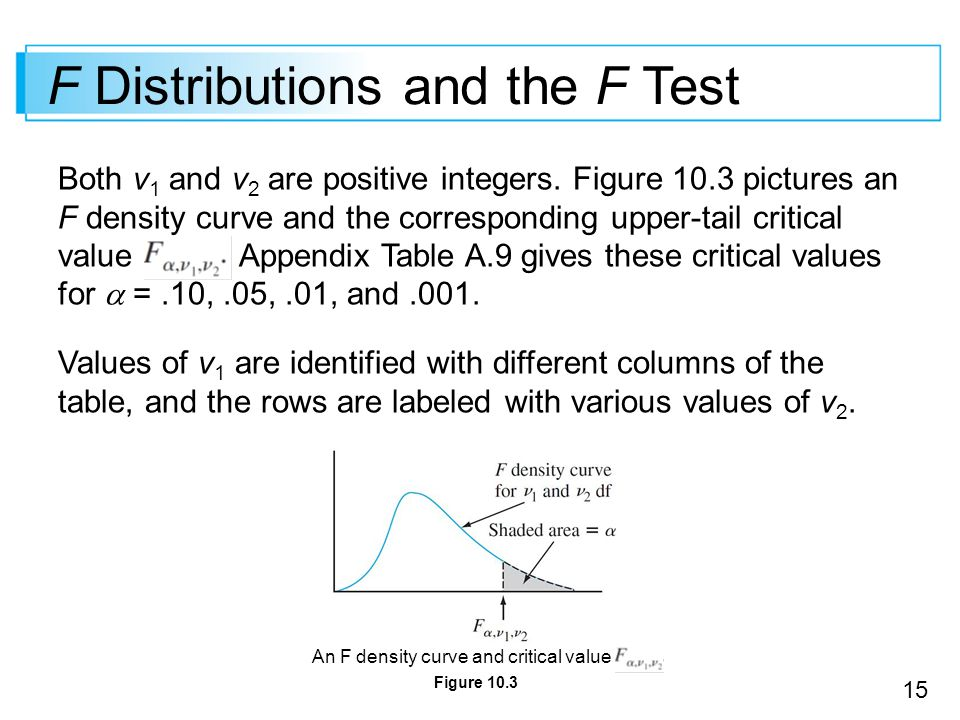 F Distributions and the F Test
