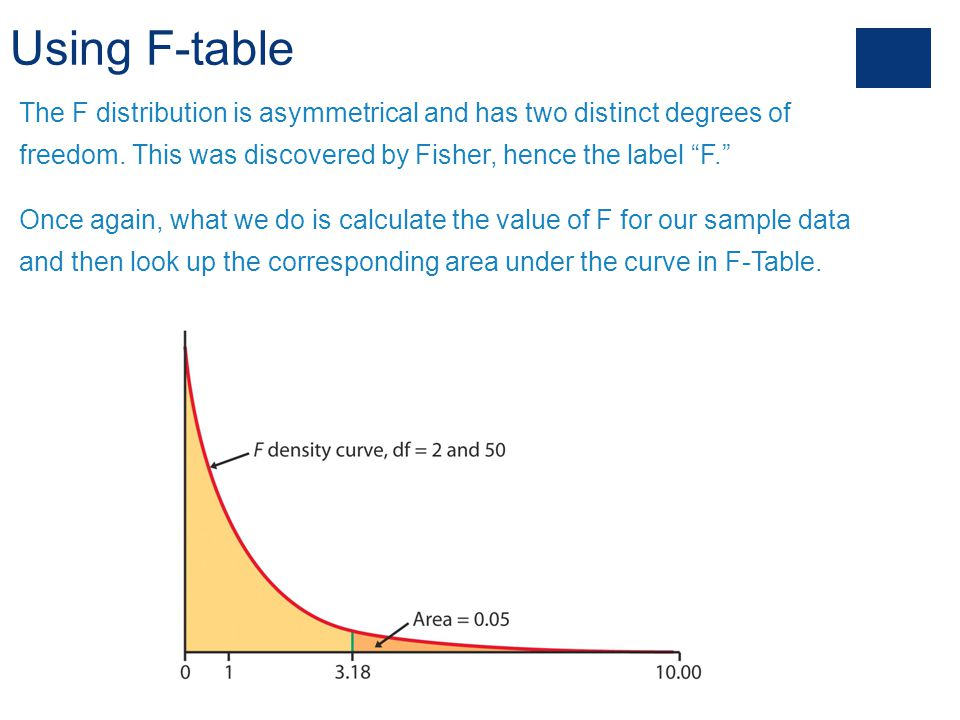 Using F-table The F distribution is asymmetrical and has two distinct degrees of freedom. This was discovered by Fisher, hence the label F.