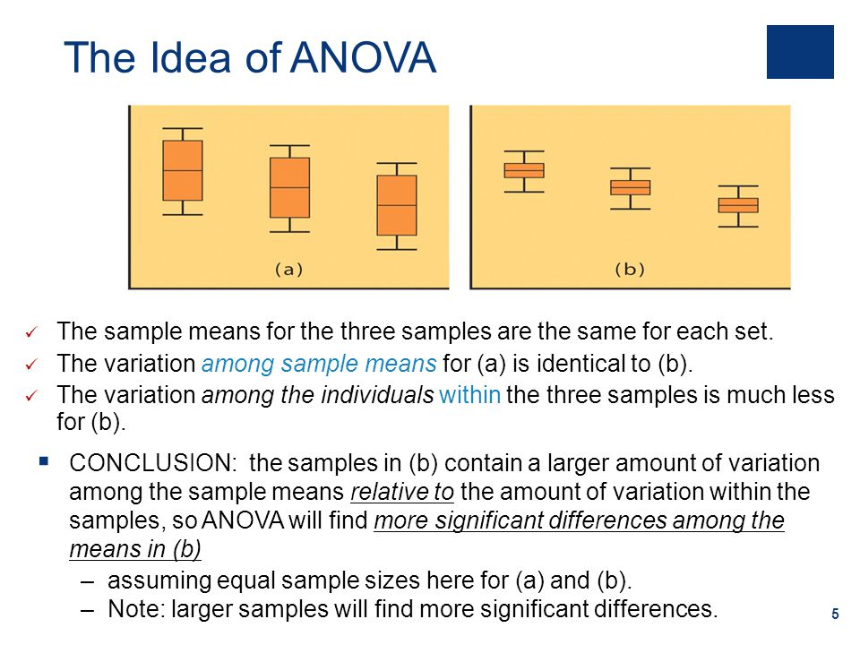 The Idea of ANOVA The sample means for the three samples are the same for each set. The variation among sample means for (a) is identical to (b).