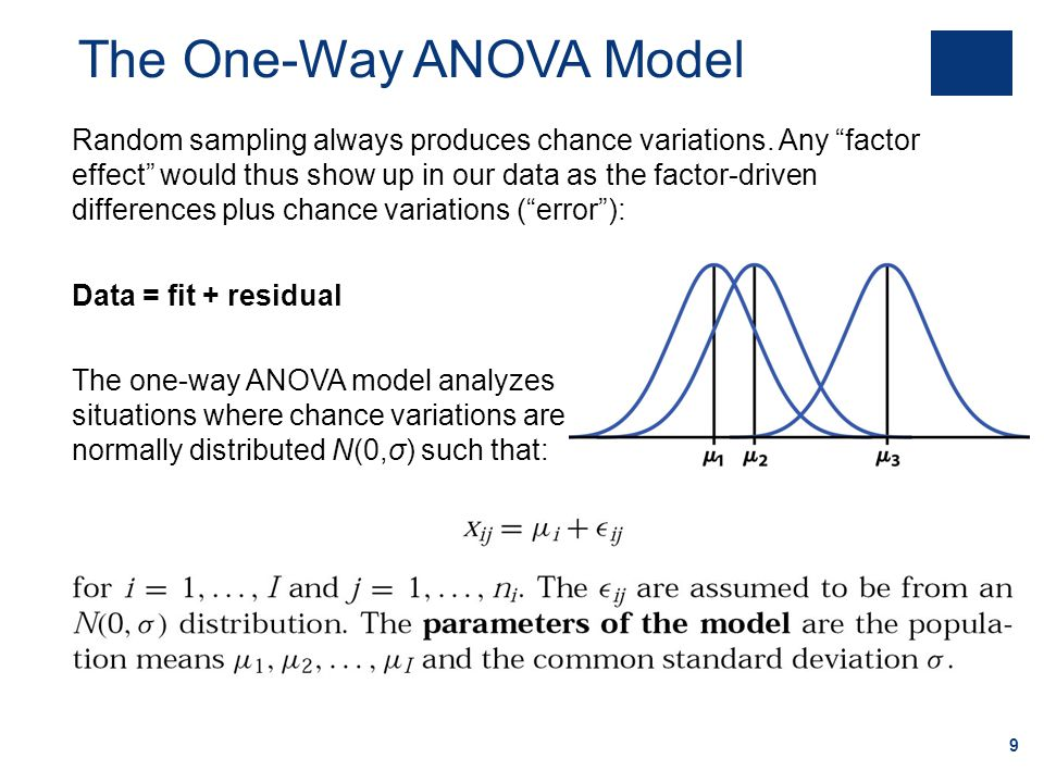 The One-Way ANOVA Model