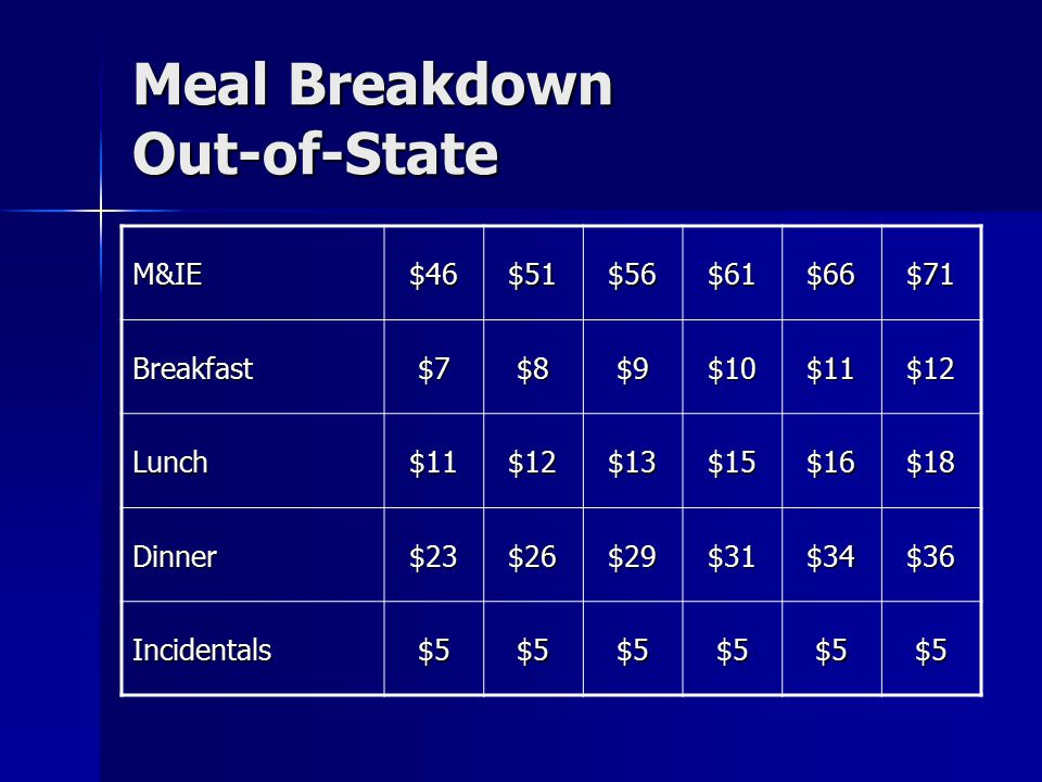 Meal Breakdown Out-of-State