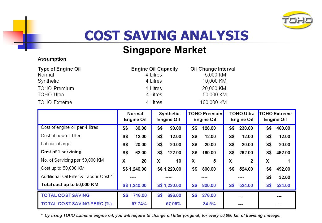COST SAVING ANALYSIS Singapore Market Assumption