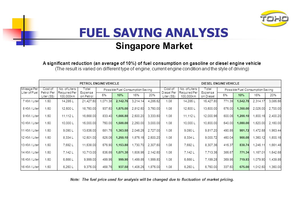 FUEL SAVING ANALYSIS Singapore Market