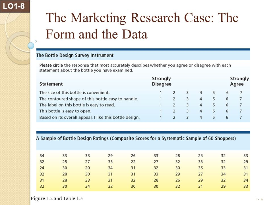 The Marketing Research Case: The Form and the Data