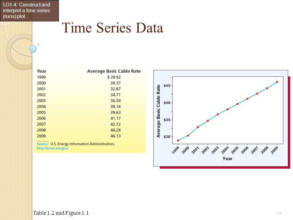 Time Series Data Table 1.2 and Figure 1.1