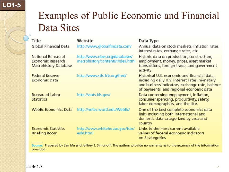 Examples of Public Economic and Financial Data Sites