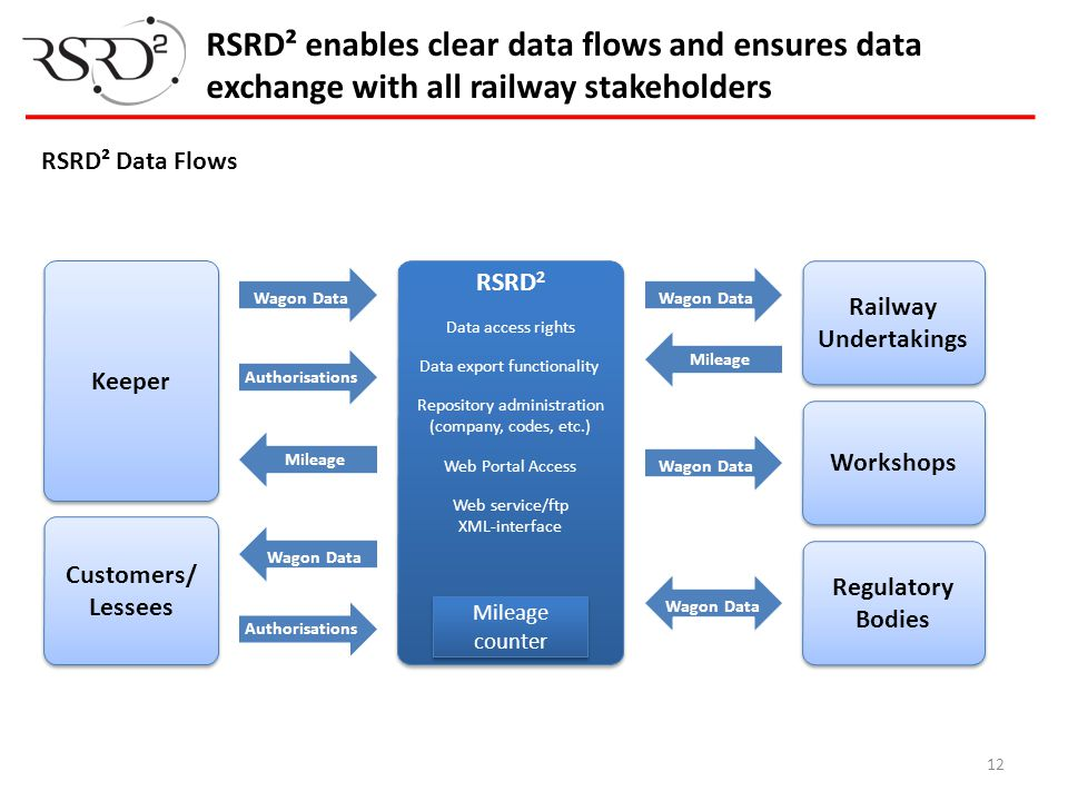 RSRD² enables clear data flows and ensures data exchange with all railway stakeholders