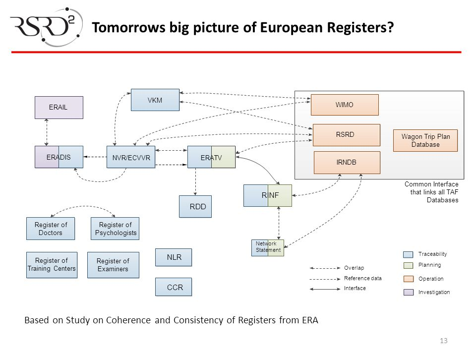 Tomorrows big picture of European Registers