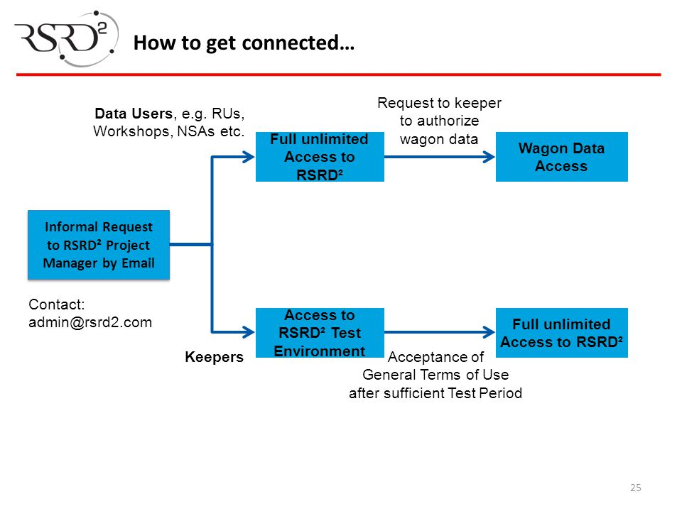 How to get connected… Request to keeper to authorize wagon data