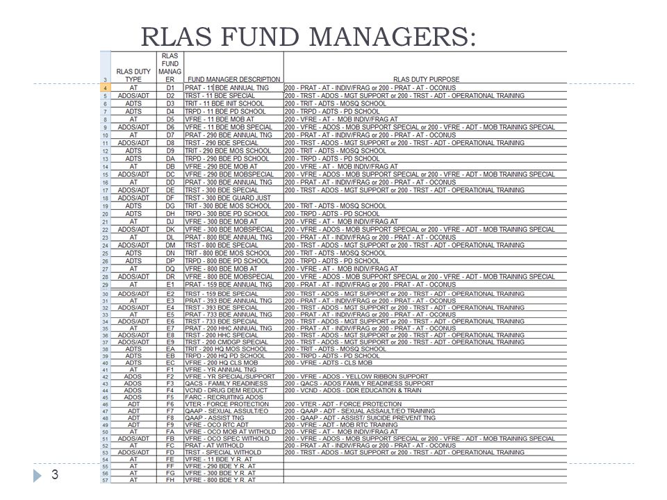 RLAS FUND MANAGERS:
